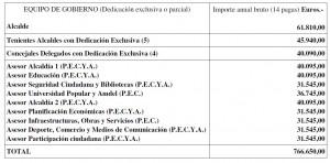 Retribuciones 2008